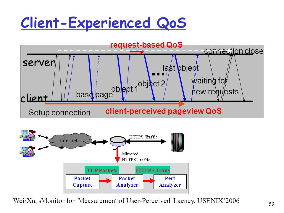 Client-Experienced QoS client server Setup connection last object connection close base page object 1 object 2 client-perceived pageview QoS request-b
