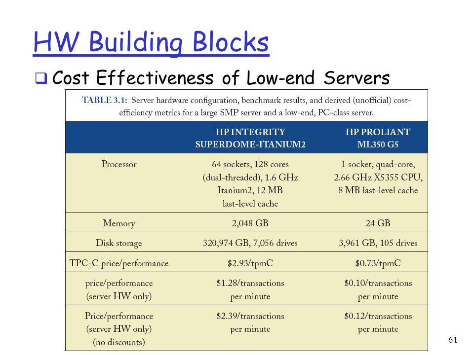 HW Building Blocks  Cost Effectiveness of Low-end Servers 61