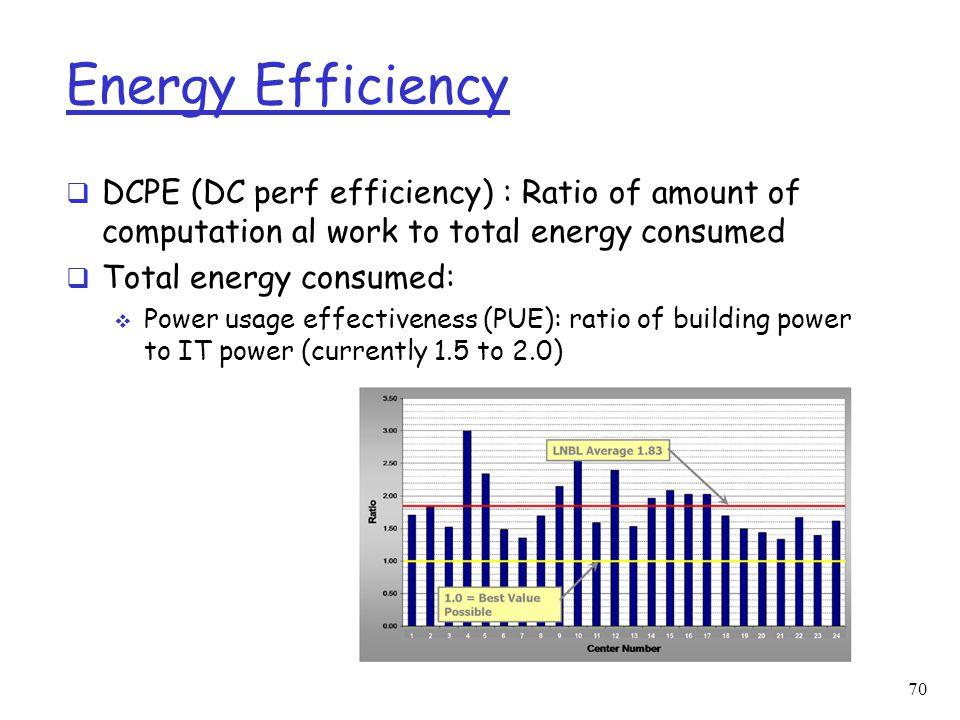 Energy Efficiency  DCPE (DC perf efficiency) : Ratio of amount of computation al work to total energy consumed  Total energy consumed:  Power usage