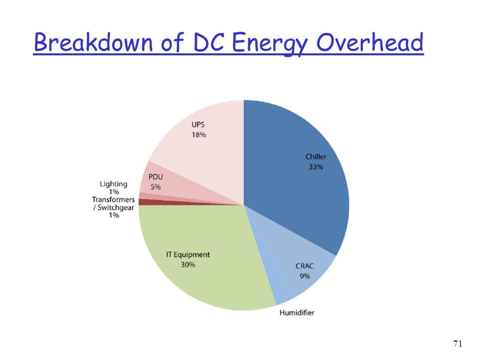 Breakdown of DC Energy Overhead 71