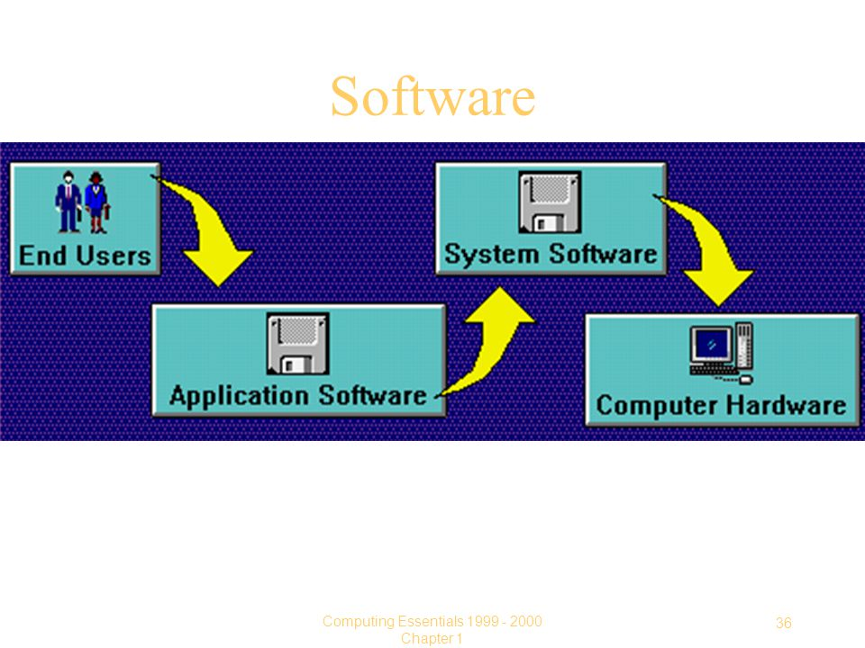 36 Computing Essentials Chapter 1 Software