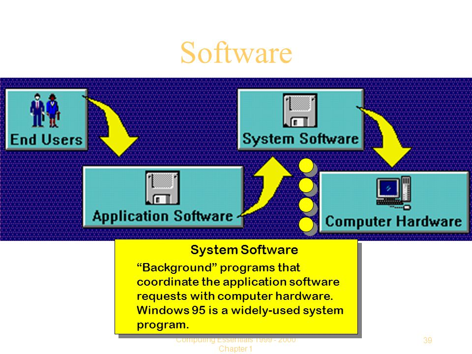 39 Computing Essentials Chapter 1 Software System Software Background programs that coordinate the application software requests with computer hardware.