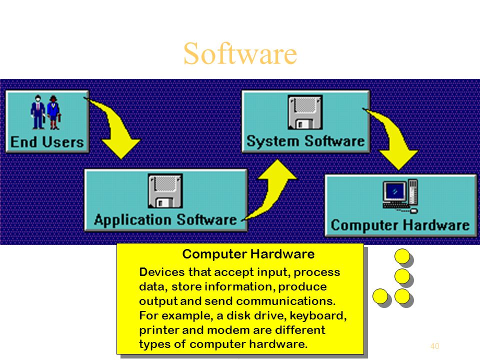 40 Computing Essentials Chapter 1 Software Computer Hardware Devices that accept input, process data, store information, produce output and send communications.