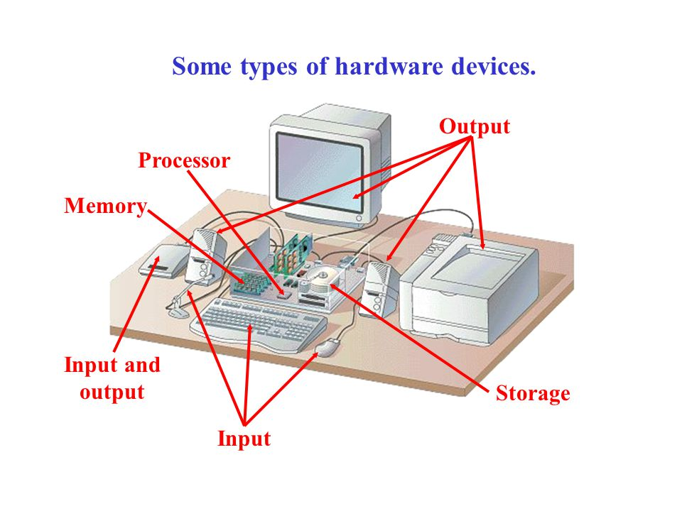 Output Some types of hardware devices. Storage Input Processor Input and output Memory