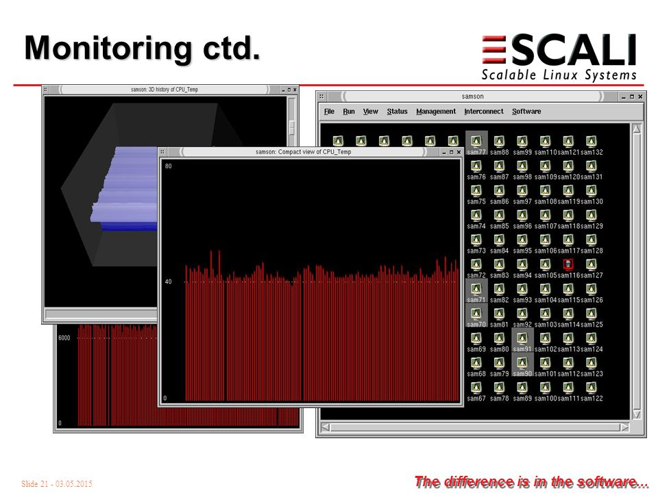 Slide 21 - 03.05.2015 The difference is in the software... Monitoring ctd. Sam 113 51