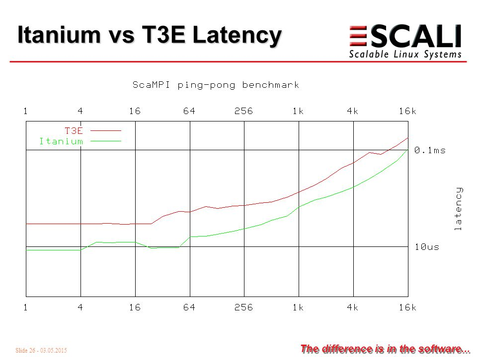 Slide 26 - 03.05.2015 The difference is in the software... Itanium vs T3E Latency