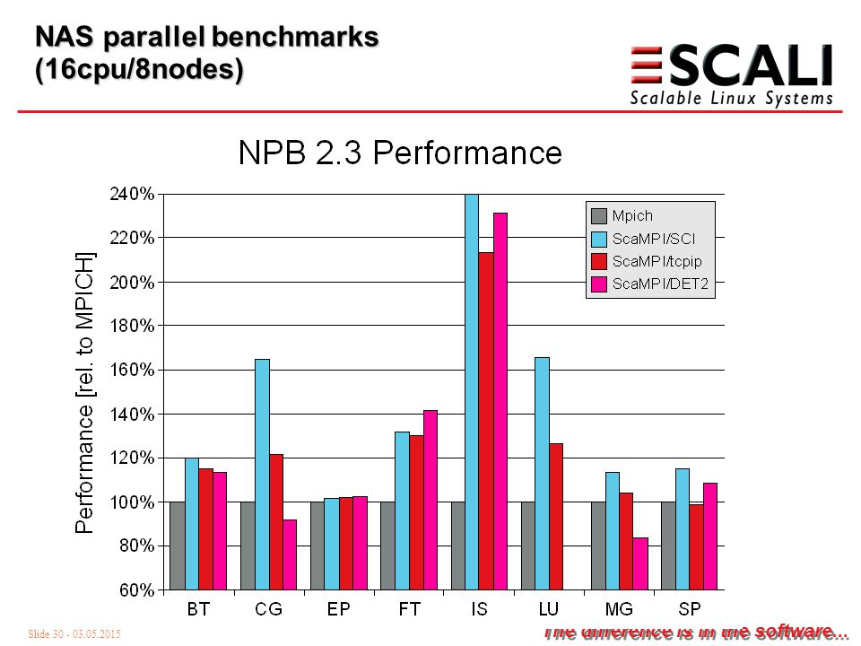 Slide 30 - 03.05.2015 The difference is in the software... NAS parallel benchmarks (16cpu/8nodes)