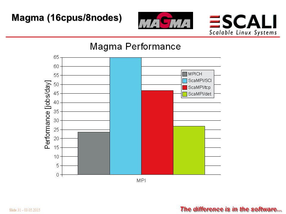 Slide 31 - 03.05.2015 The difference is in the software... Magma (16cpus/8nodes)