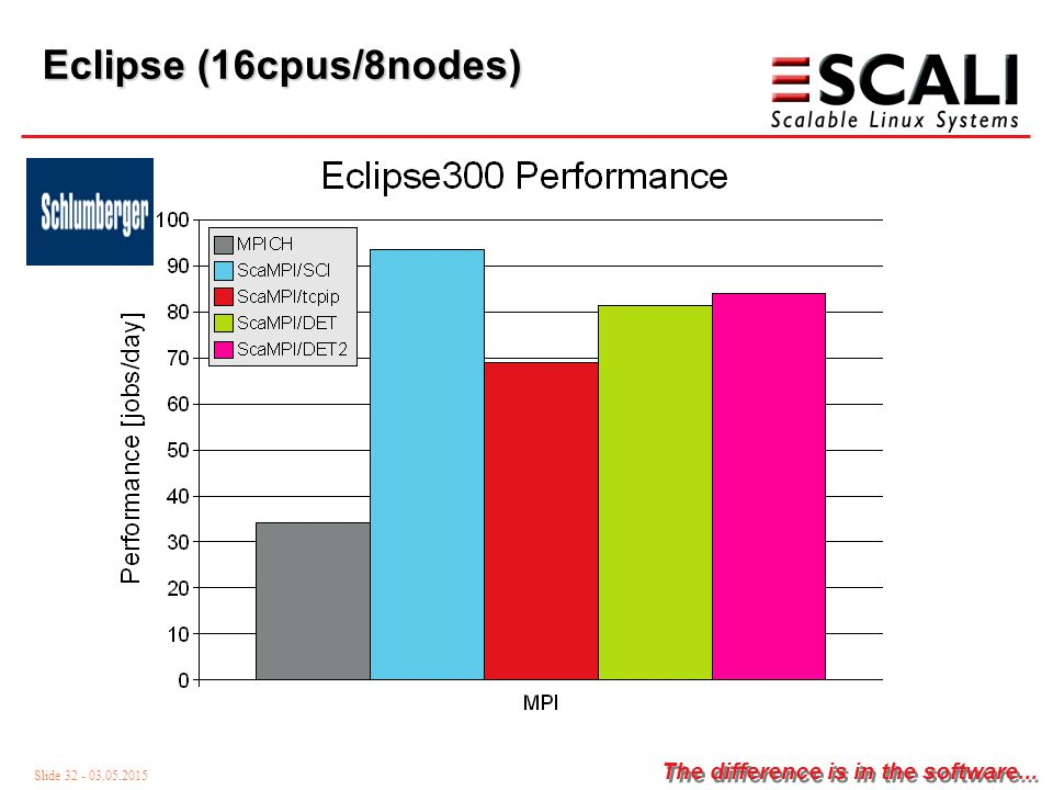 Slide 32 - 03.05.2015 The difference is in the software... Eclipse (16cpus/8nodes)
