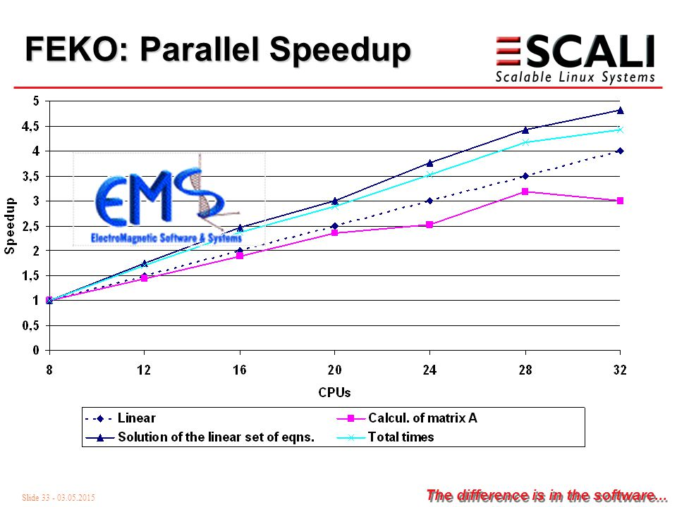 Slide 33 - 03.05.2015 The difference is in the software... FEKO: Parallel Speedup