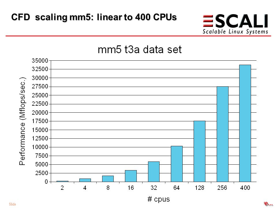 Slide 36 - 03.05.2015 The difference is in the software... CFD scaling mm5: linear to 400 CPUs