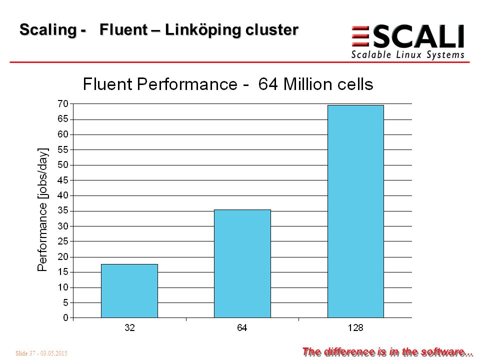 Slide 37 - 03.05.2015 The difference is in the software... Scaling - Fluent – Linköping cluster