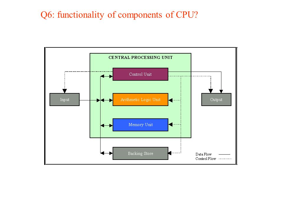 Q6: functionality of components of CPU?