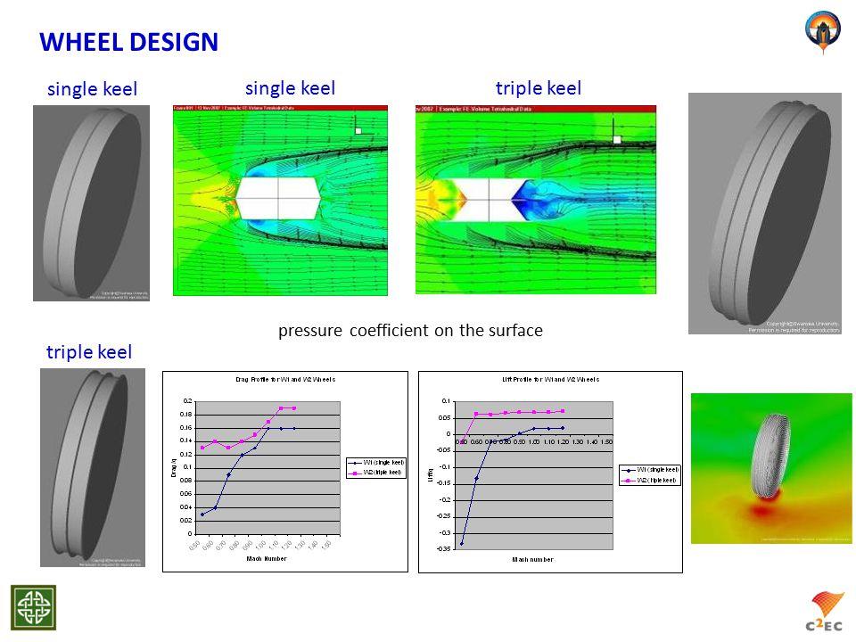 WHEEL DESIGN pressure coefficient on the surface single keeltriple keel single keel triple keel