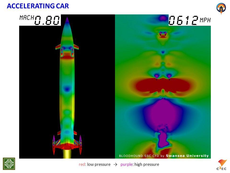 ACCELERATING CAR red: low pressure → purple: high pressure