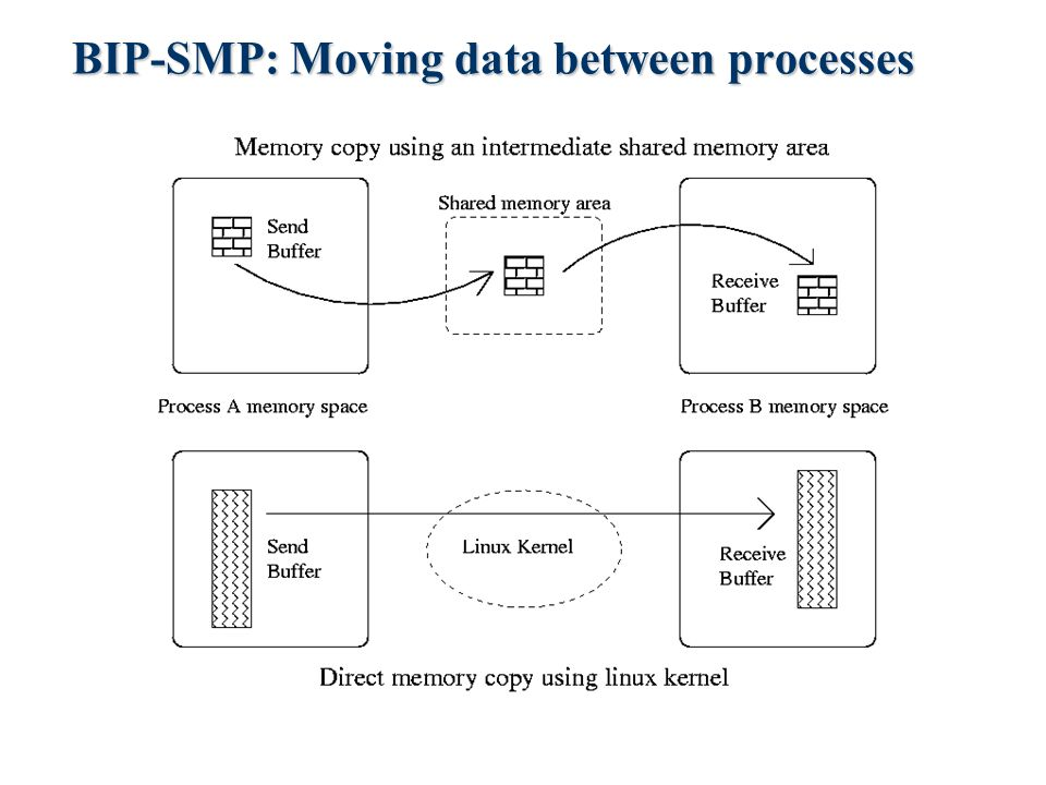 BIP-SMP: Moving data between processes