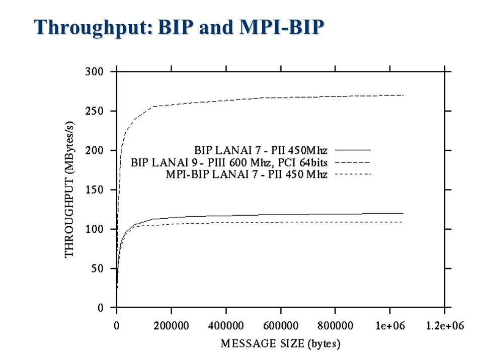 Throughput: BIP and MPI-BIP