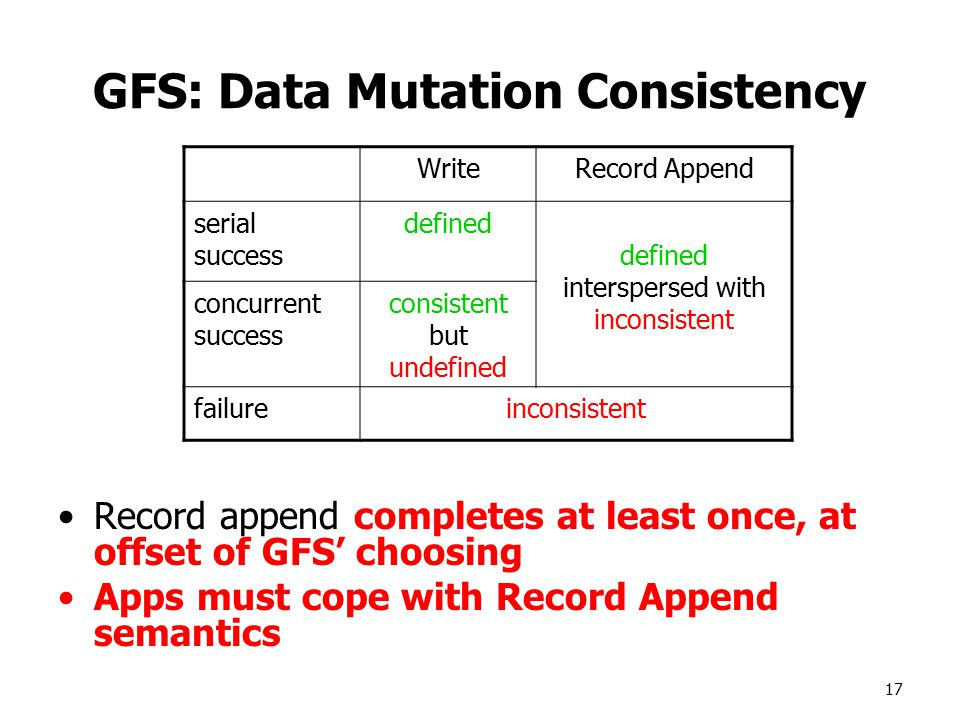 17 GFS: Data Mutation Consistency Record append completes at least once, at offset of GFS' choosing Apps must cope with Record Append semantics WriteRecord Append serial success defined defined interspersed with inconsistent concurrent success consistent but undefined failureinconsistent