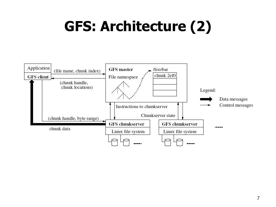 7 GFS: Architecture (2)