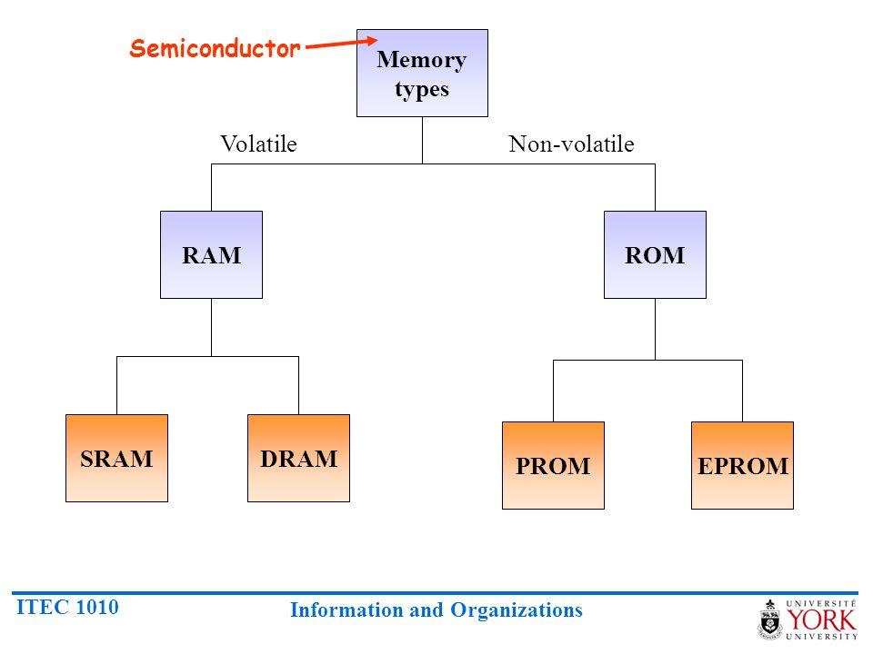 ITEC 1010 Information and Organizations Memory types RAMROM SRAMDRAM PROMEPROM VolatileNon-volatile Semiconductor
