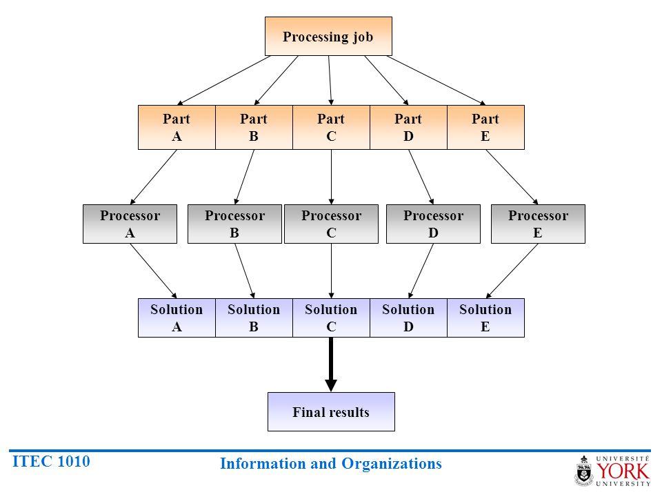 ITEC 1010 Information and Organizations Processing job Part A Part B Part C Part D Part E Processor A Processor B Processor C Processor D Processor E