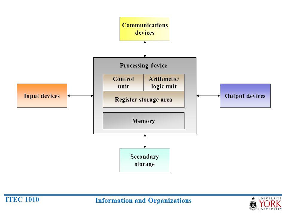 ITEC 1010 Information and Organizations Communications devices Secondary storage Input devicesOutput devices Control unit Arithmetic/ logic unit Regis