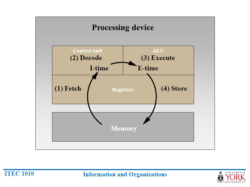 ITEC 1010 Information and Organizations Control unitALU Registers Processing device (1) Fetch (2) Decode(3) Execute (4) Store Memory I-timeE-time