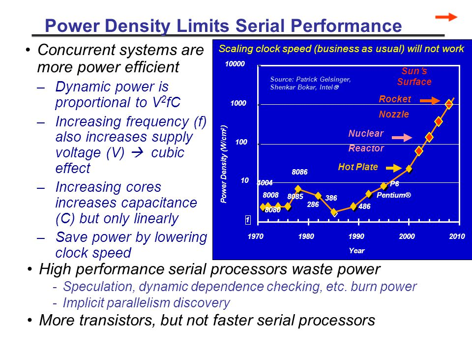 Power Density Limits Serial Performance Scaling clock speed (business as usual) will not work High performance serial processors waste power -Speculation, dynamic dependence checking, etc.