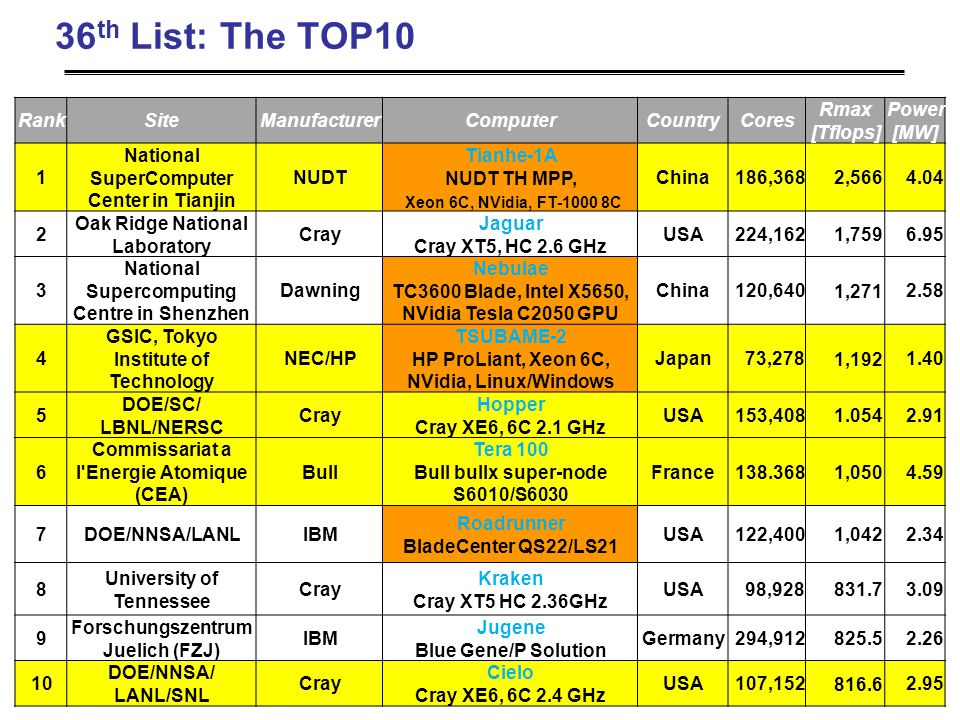 36 th List: The TOP10 RankSiteManufacturerComputerCountryCores Rmax [Tflops] Power [MW] 1 National SuperComputer Center in Tianjin NUDT Tianhe-1A NUDT TH MPP, Xeon 6C, NVidia, FT-1000 8C China186,368 2,566 4.04 2 Oak Ridge National Laboratory Cray Jaguar Cray XT5, HC 2.6 GHz USA224,162 1,759 6.95 3 National Supercomputing Centre in Shenzhen Dawning Nebulae TC3600 Blade, Intel X5650, NVidia Tesla C2050 GPU China120,640 1,271 2.58 4 GSIC, Tokyo Institute of Technology NEC/HP TSUBAME-2 HP ProLiant, Xeon 6C, NVidia, Linux/Windows Japan73,278 1,192 1.40 5 DOE/SC/ LBNL/NERSC Cray Hopper Cray XE6, 6C 2.1 GHz USA153,408 1.054 2.91 6 Commissariat a l Energie Atomique (CEA) Bull Tera 100 Bull bullx super-node S6010/S6030 France138.368 1,050 4.59 7DOE/NNSA/LANLIBM Roadrunner BladeCenter QS22/LS21 USA122,400 1,042 2.34 8 University of Tennessee Cray Kraken Cray XT5 HC 2.36GHz USA98,928 831.7 3.09 9 Forschungszentrum Juelich (FZJ) IBM Jugene Blue Gene/P Solution Germany294,912 825.5 2.26 10 DOE/NNSA/ LANL/SNL Cray Cielo Cray XE6, 6C 2.4 GHz USA107,152 816.6 2.95