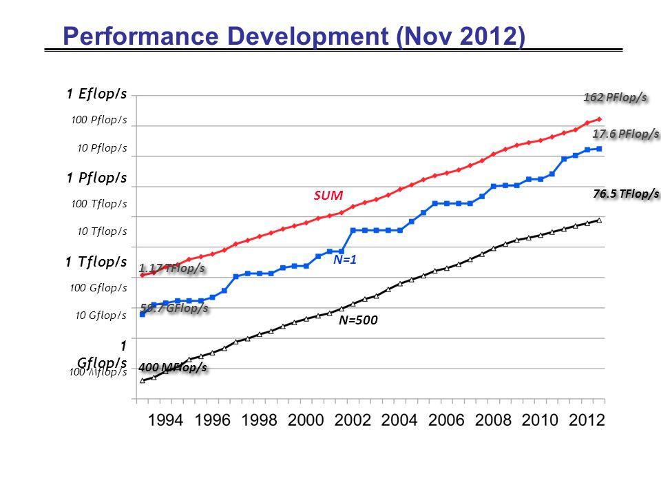 Performance Development (Nov 2012) 59.7 GFlop/s 400 MFlop/s 1.17 TFlop/s 17.6 PFlop/s 76.5 TFlop/s 162 PFlop/s SUM N=1 N=500 1 Gflop/s 1 Tflop/s 100 Mflop/s 100 Gflop/s 100 Tflop/s 10 Gflop/s 10 Tflop/s 1 Pflop/s 100 Pflop/s 10 Pflop/s 1 Eflop/s
