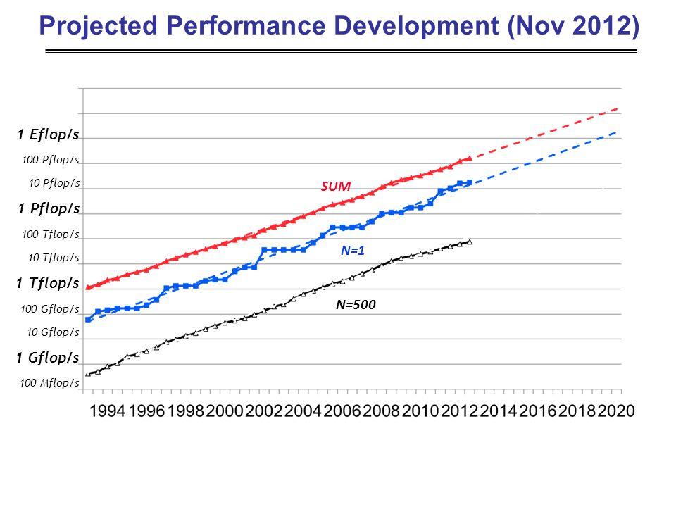 Projected Performance Development (Nov 2012) SUM N=1 N=500 1 Gflop/s 1 Tflop/s 100 Mflop/s 100 Gflop/s 100 Tflop/s 10 Gflop/s 10 Tflop/s 1 Pflop/s 100 Pflop/s 10 Pflop/s 1 Eflop/s