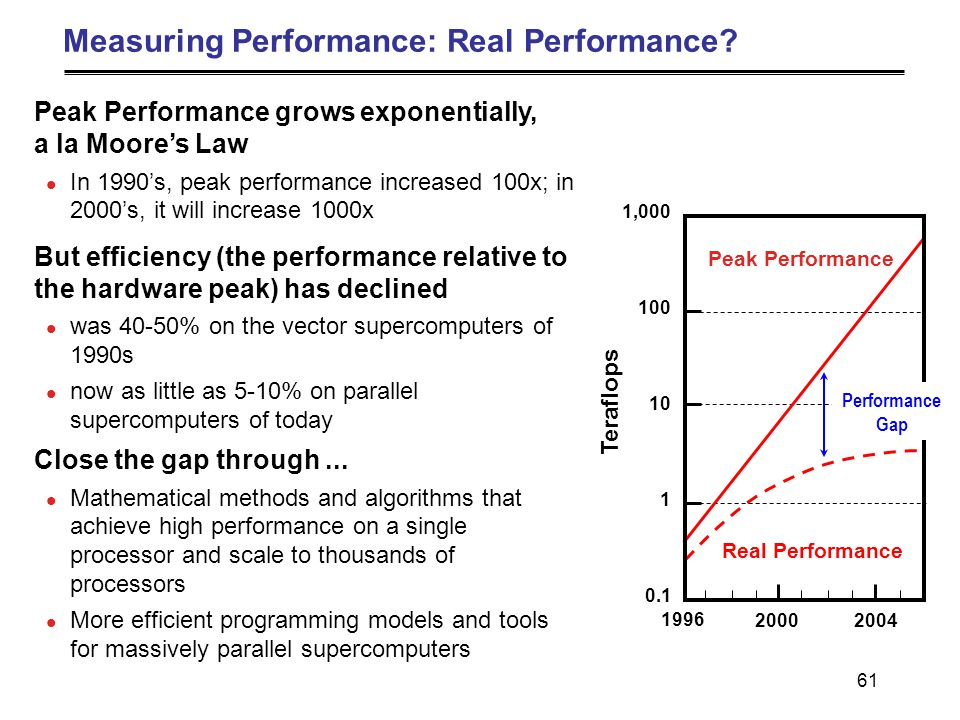 61 Measuring Performance: Real Performance.