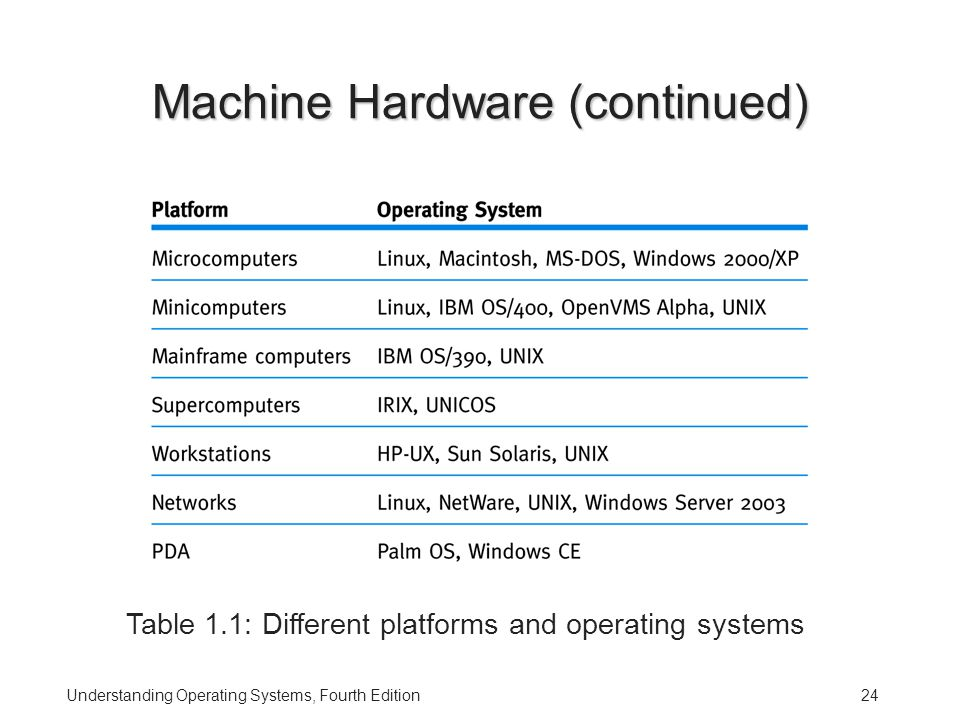 Understanding Operating Systems, Fourth Edition24 Machine Hardware (continued) Table 1.1: Different platforms and operating systems