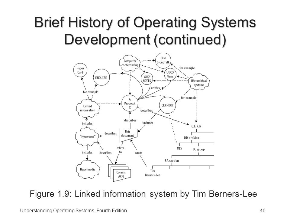 Understanding Operating Systems, Fourth Edition40 Brief History of Operating Systems Development (continued) Figure 1.9: Linked information system by Tim Berners-Lee