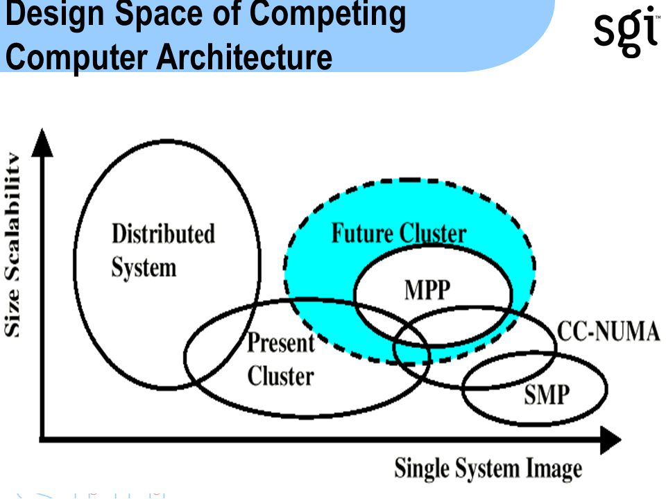 SGI'2000Parallel Programming Tutorial Design Space of Competing Computer Architecture