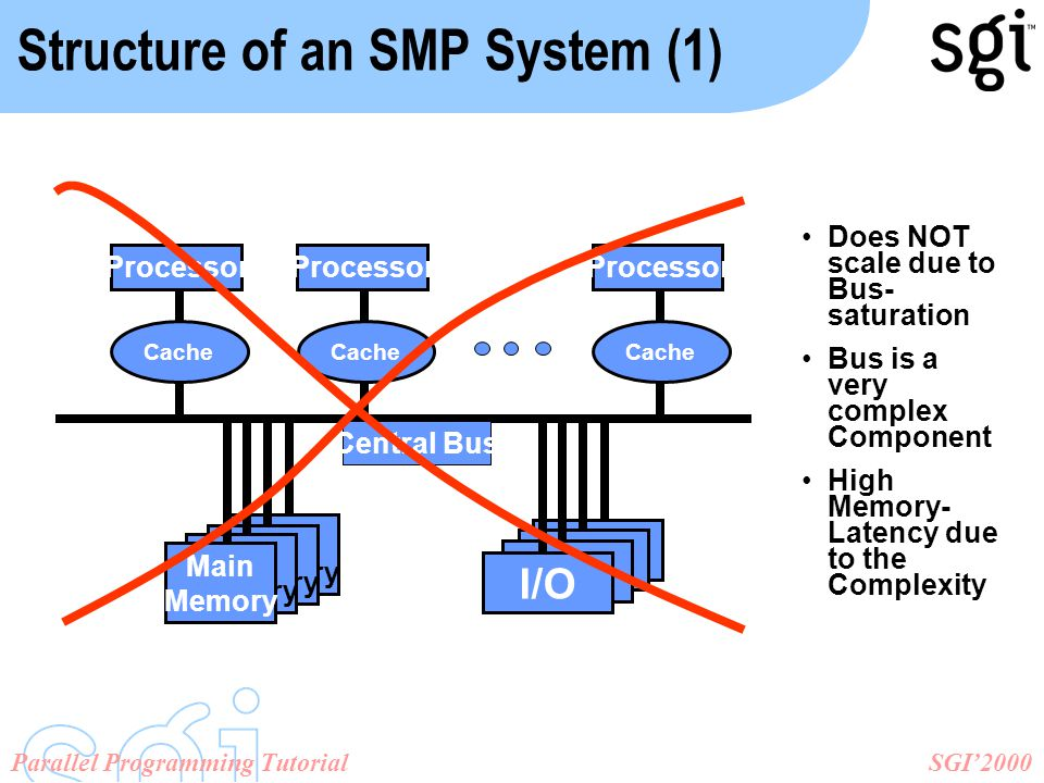 SGI'2000Parallel Programming Tutorial Processor Cache Processor Cache I/O Main Memory Main Memory Main Memory Main Memory Processor Cache Central Bus Structure of an SMP System (1) Does NOT scale due to Bus- saturation Bus is a very complex Component High Memory- Latency due to the Complexity