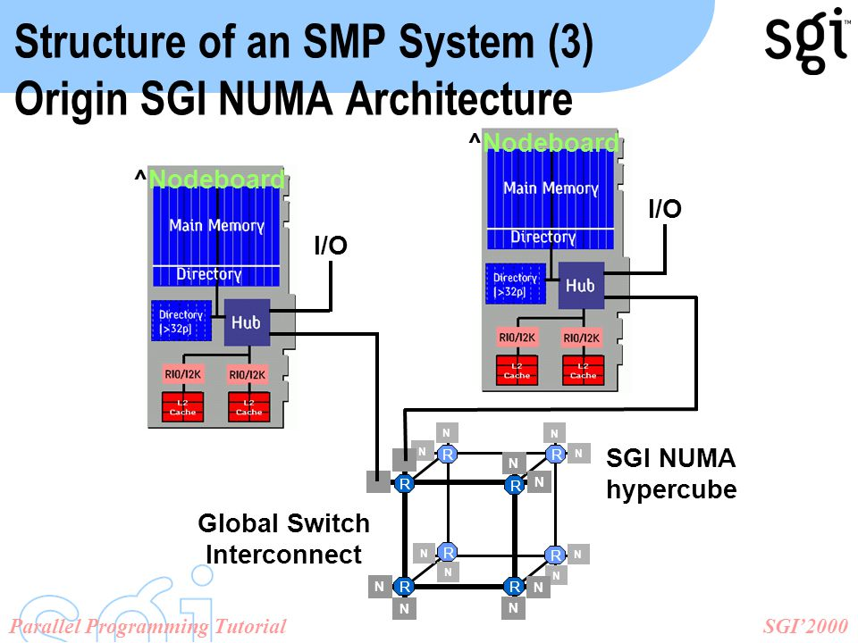 SGI'2000Parallel Programming Tutorial ^Nodeboard I/O Structure of an SMP System (3) Origin SGI NUMA Architecture SGI NUMA hypercube Global Switch Interconnect N N R R R RR R R R N N N N N N N N N N N N NN ^Nodeboard I/O