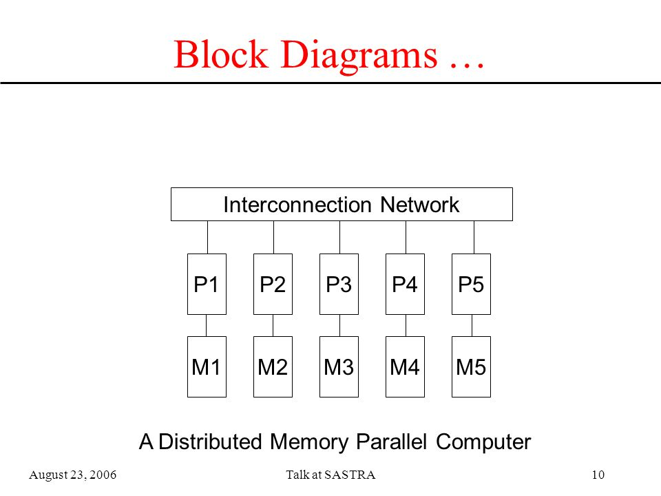August 23, 2006Talk at SASTRA9 Block Diagrams … Memory Interconnection Network P1P2P3P4P5 A Shared Memory Parallel Computer Processors