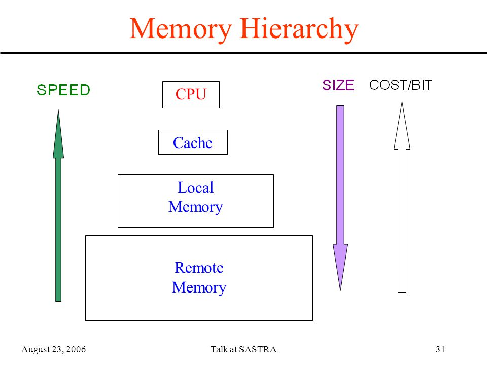 August 23, 2006Talk at SASTRA30 Typical Computing, Memory & Device Attachment CPU MemoryBusMemoryBus Memory Device Card Input/Output Bus