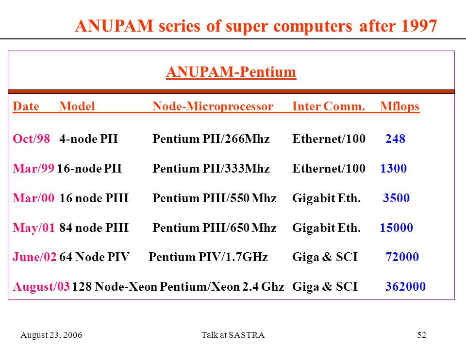 August 23, 2006Talk at SASTRA51 ANUPAM clusters Sustained speed on 84 P-III processors: 15 GFLOPS Year of introduction :- 2001 Year: 2002, Sustained speed on 64 P-IV cpus : 72 GFLOPS Sustained speed on 128 Xeon processors :- 365 GFLOPS Year of introduction :- 2003 ANU64 ASHVA ARUNA