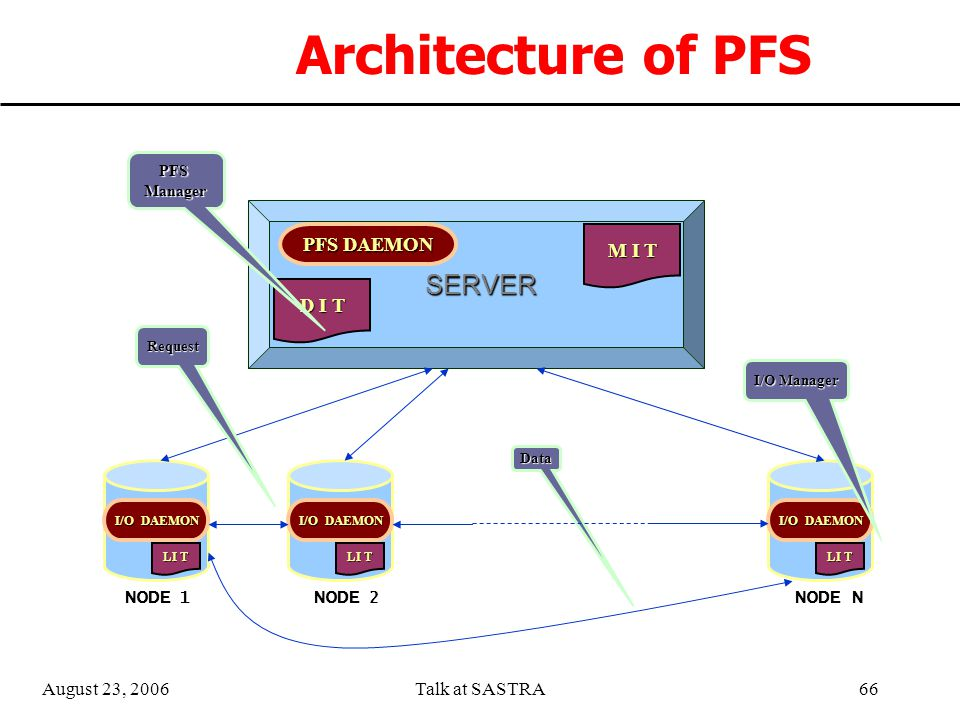 August 23, 2006Talk at SASTRA65  PFS gives a different view of I/O system with its unique architecture and hence provides an alternative platform for development of I/O intensive applications  Data(File) striping in a distributed environment.