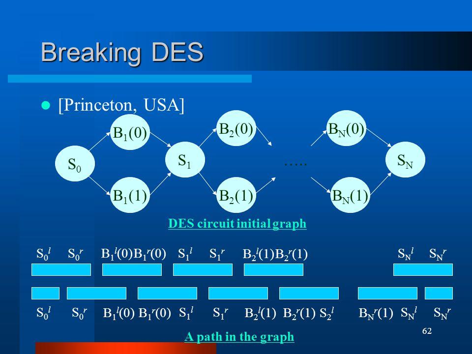 62 Breaking DES [Princeton, USA] B 1 (0) S0S0 B 1 (1) S1S1 B 2 (0) B 2 (1)B N (1) B N (0) SNSN …..