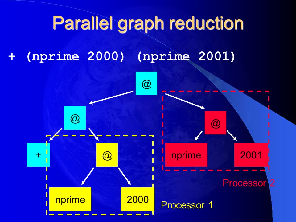 Parallel graph reduction + (nprime 2000) (nprime 2001) @ @ +@ nprime2000 @ nprime2001 Processor 1 Processor 2