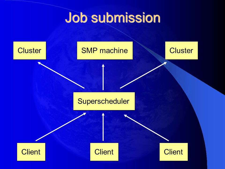 Job submission SMP machineCluster Superscheduler Client