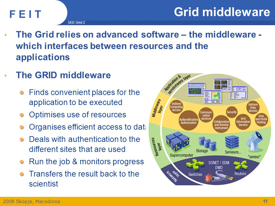 SEE Grid 2 2008 Skopje, Macedonia F E I T Grid middleware The Grid relies on advanced software – the middleware - which interfaces between resources and the applications The GRID middleware Finds convenient places for the application to be executed Optimises use of resources Organises efficient access to data Deals with authentication to the different sites that are used Run the job & monitors progress Transfers the result back to the scientist 11