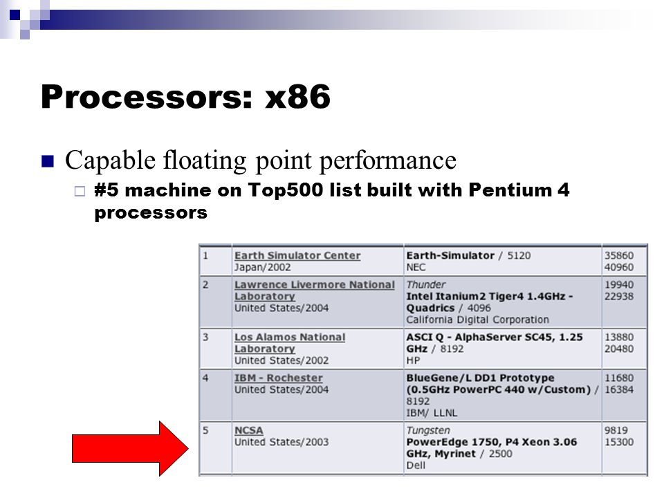Processors: x86 Capable floating point performance  #5 machine on Top500 list built with Pentium 4 processors