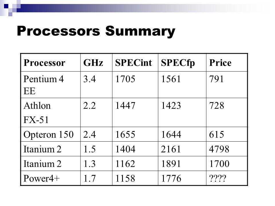 Processors Summary ProcessorGHzSPECintSPECfpPrice Pentium 4 EE 3.417051561791 Athlon FX-51 2.214471423728 Opteron 1502.416551644615 Itanium 21.5140421614798 Itanium 21.3116218911700 Power4+1.711581776????