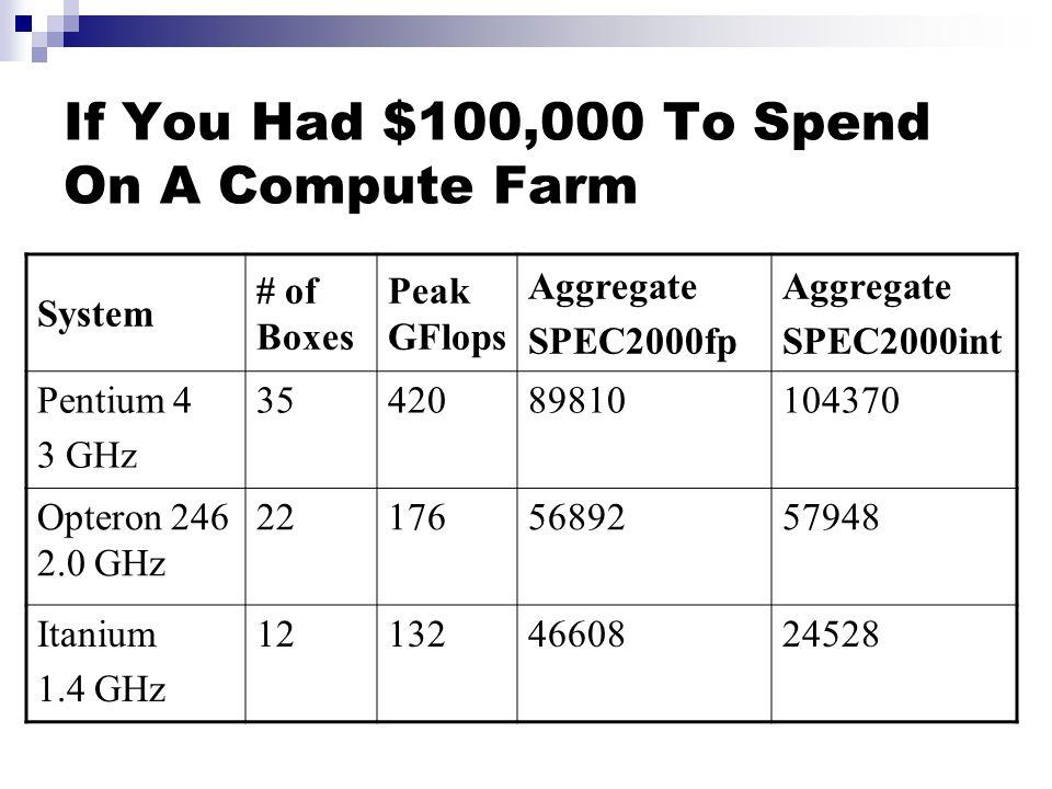 If You Had $100,000 To Spend On A Compute Farm System # of Boxes Peak GFlops Aggregate SPEC2000fp Aggregate SPEC2000int Pentium 4 3 GHz 3542089810104370 Opteron 246 2.0 GHz 221765689257948 Itanium 1.4 GHz 121324660824528