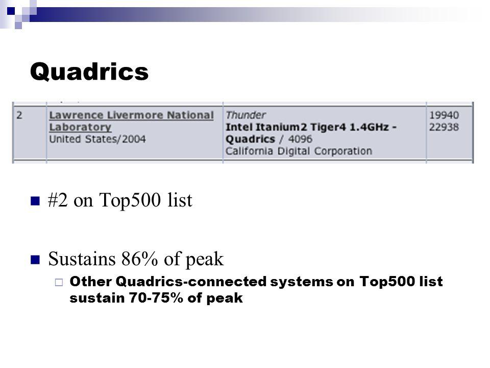 Quadrics #2 on Top500 list Sustains 86% of peak  Other Quadrics-connected systems on Top500 list sustain 70-75% of peak