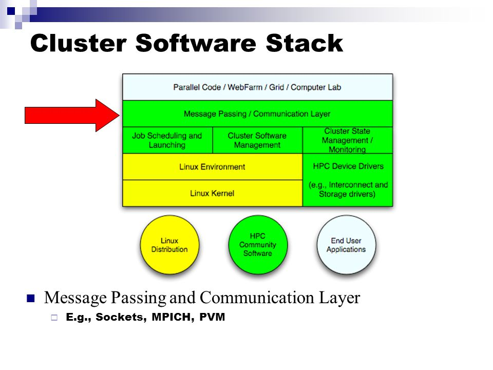 Cluster Software Stack Message Passing and Communication Layer  E.g., Sockets, MPICH, PVM